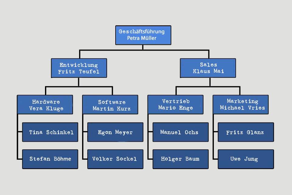 Organigramm - Beispiel mit hierarchischem Diagramm einer Organisation