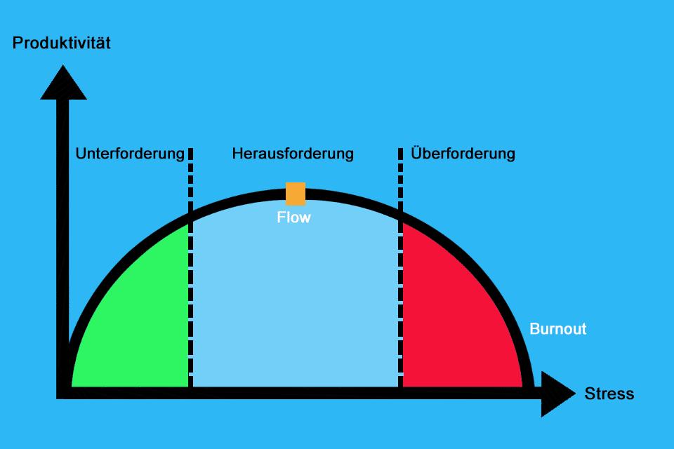Yerkes-Dodson-Kurve - die individuelle Leistungsfähigkeit