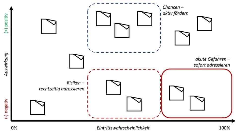 Eventualitäten-Analyse - eine andere Form einer Risikomatrix