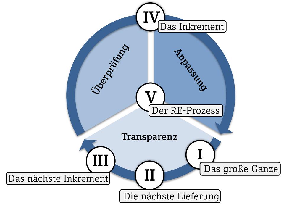 Reifegradmodell für agiles Requirements Engineering von DATEV eG