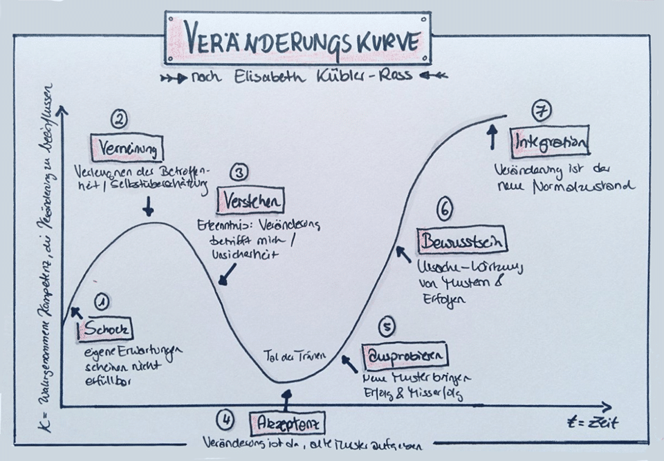 Veränderungskurve nach Kübler-Ross