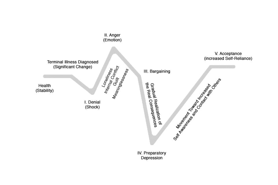 Kübler-Ross-Modell