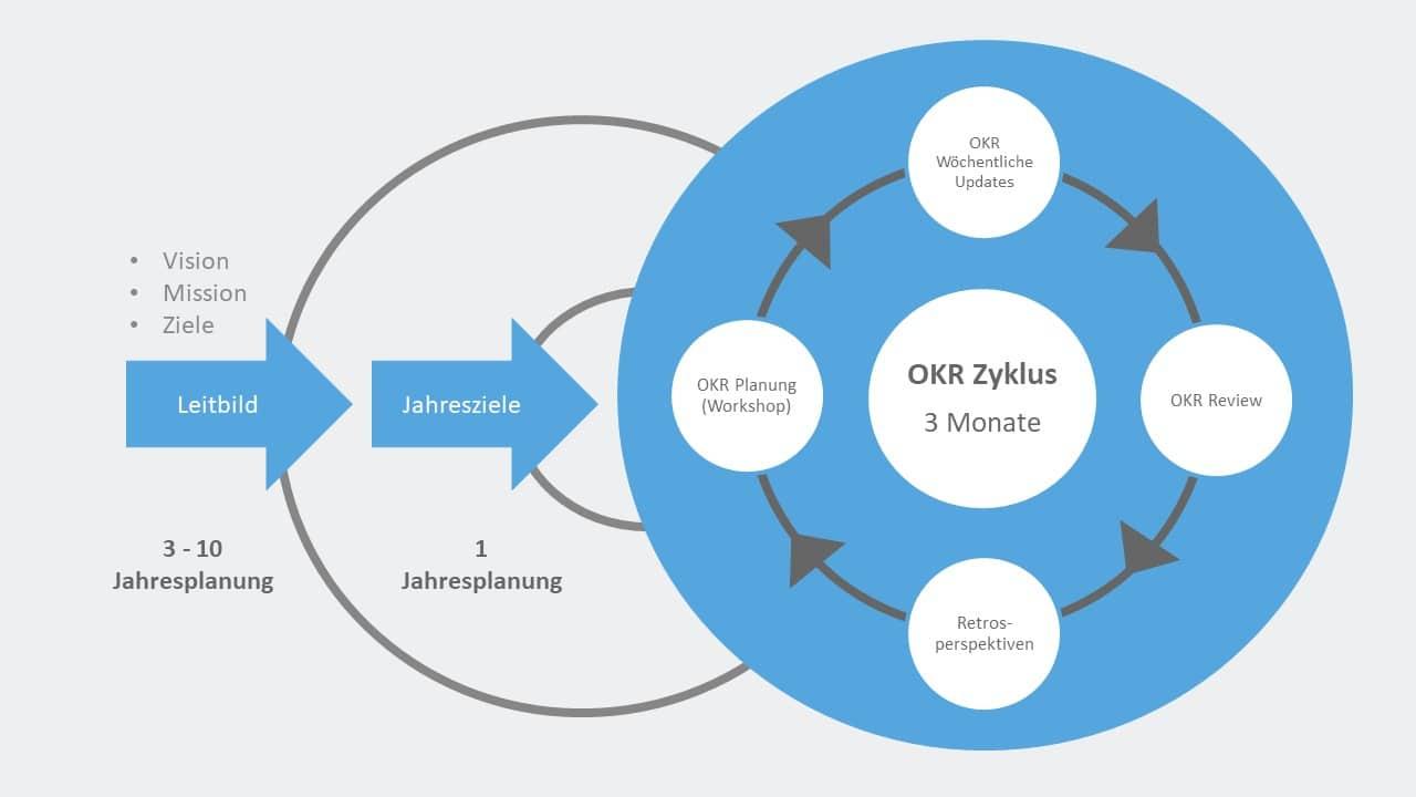 OKR-Design