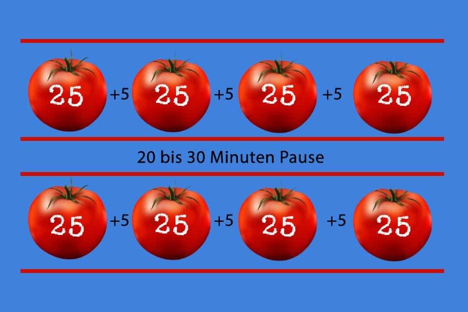 Pomodoro-Technik - 25-minütige Arbeitsintervalle im Wechsel mit 5-minütigen Pausen