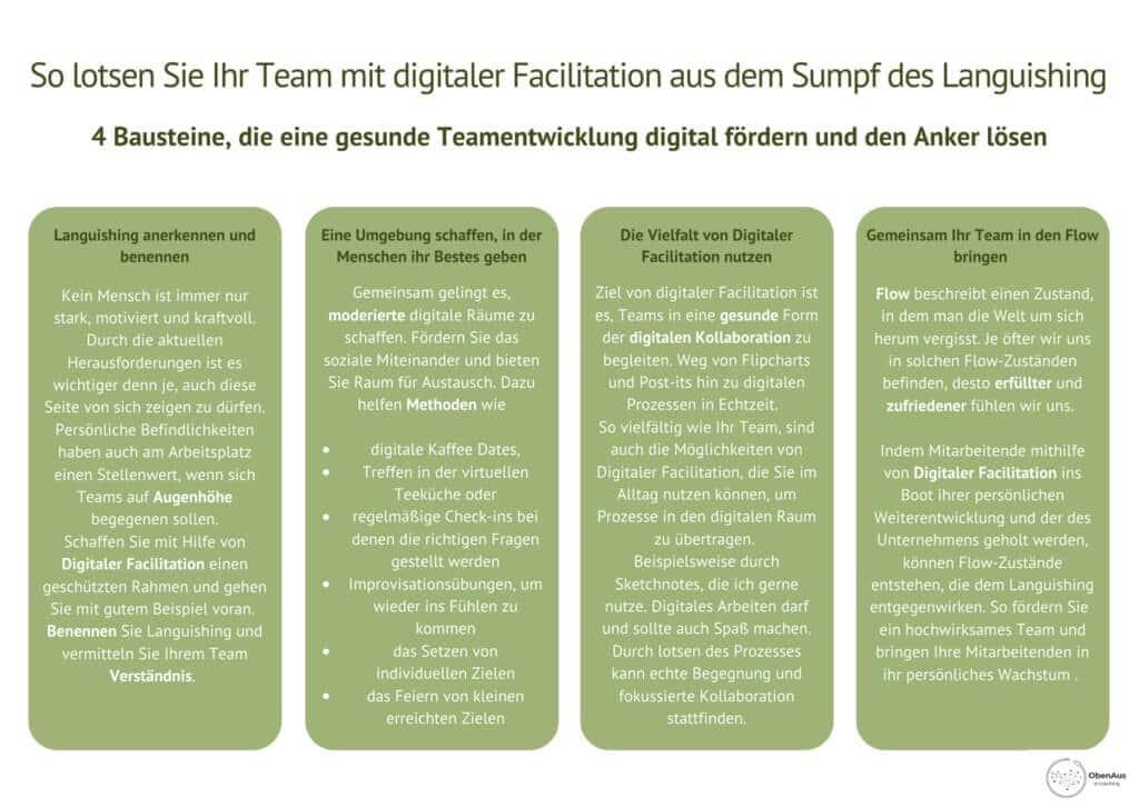 Bausteine der digitalen Teamentwicklung