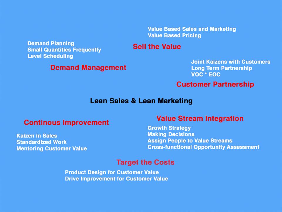 Konzepte des wartebasierten Vertriebs und Marketings