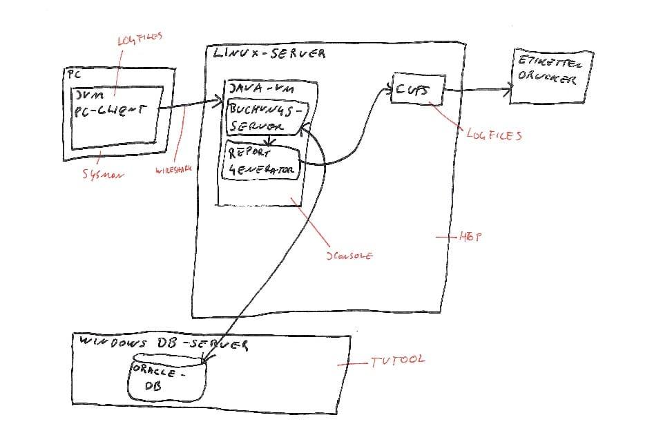 Systemumgebung mit möglichen Tools