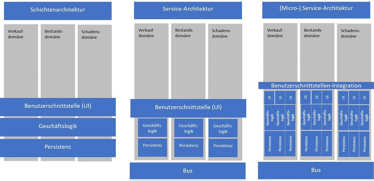 Entwicklung der Architekturen über die Zeit
