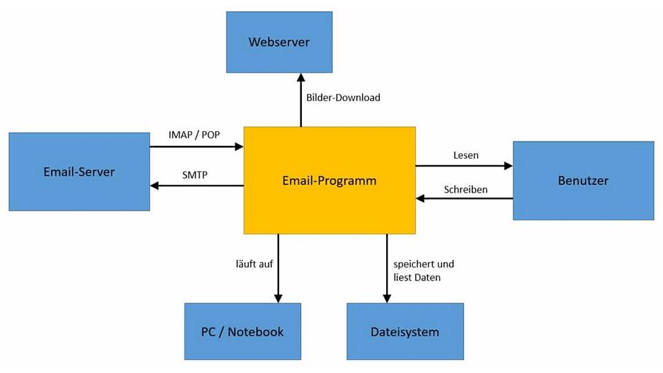 Systemkontext eines Email-Programms