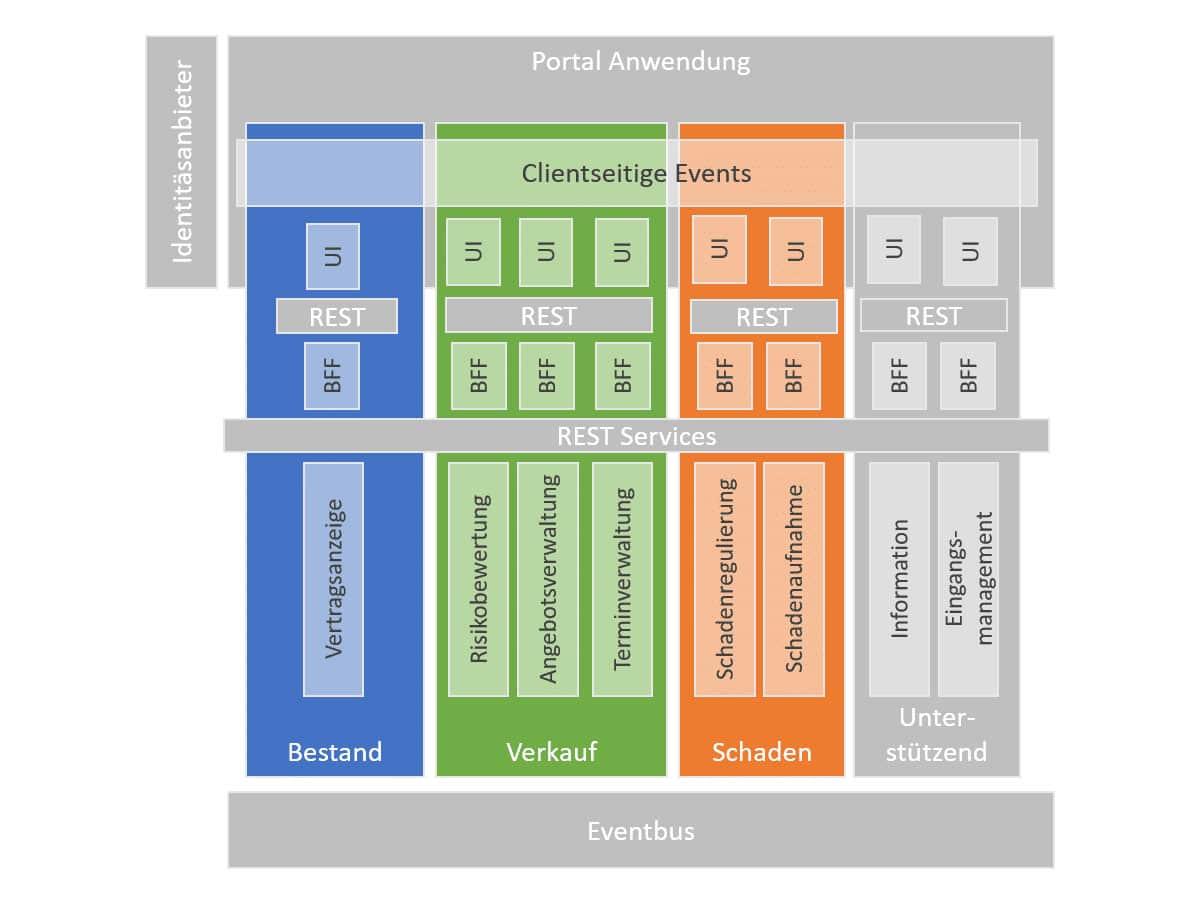 Typische Microfrontend-Architektur einer Portalanwendung