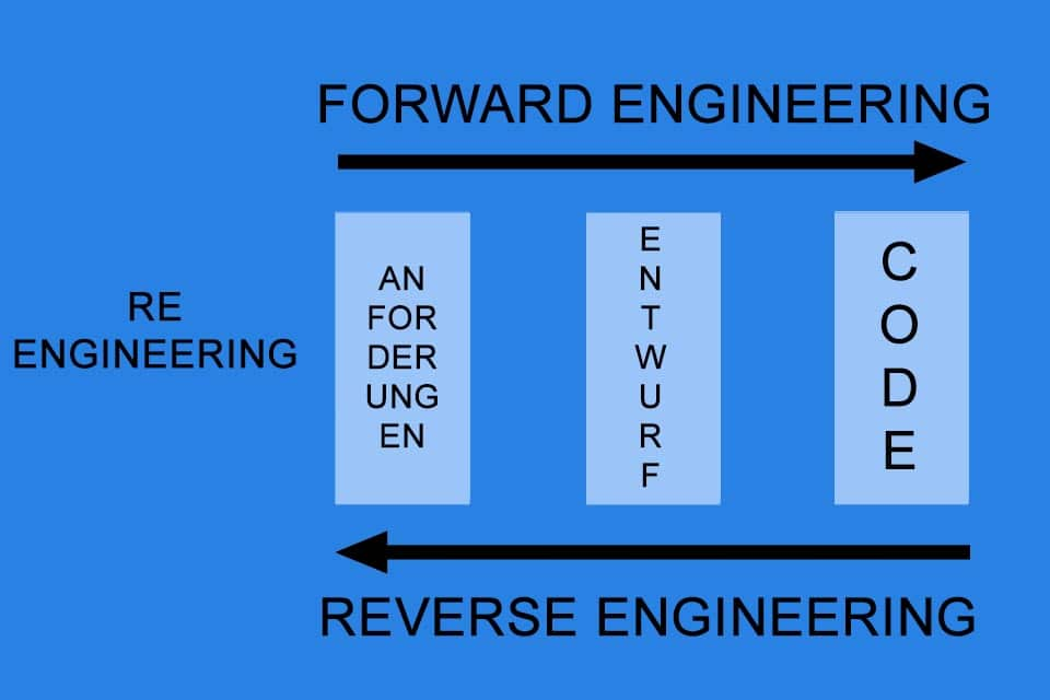 Reverse Engineering - gemeinsam mit dem Forward Engineering ein Teil des Reengineerings